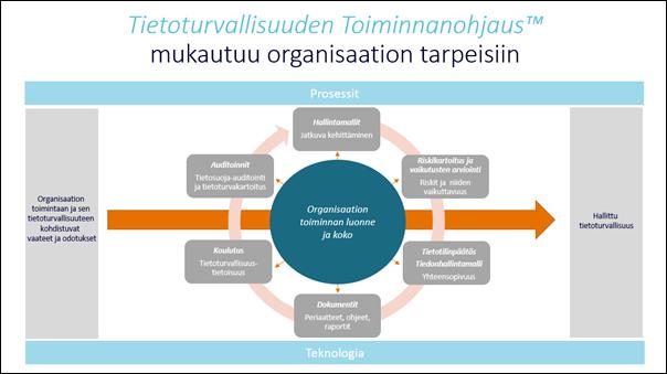 Fordione Oy:n Tietoturvallisuuden Toiminnanohjaus™ -kaavio